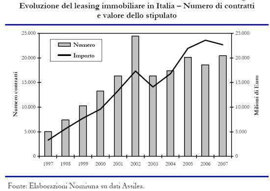 leasing-immobiliare-2007