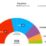 Podemos, in Andalusia successo a metà. Vincono i Socialisti, exploit di Ciudadanos
