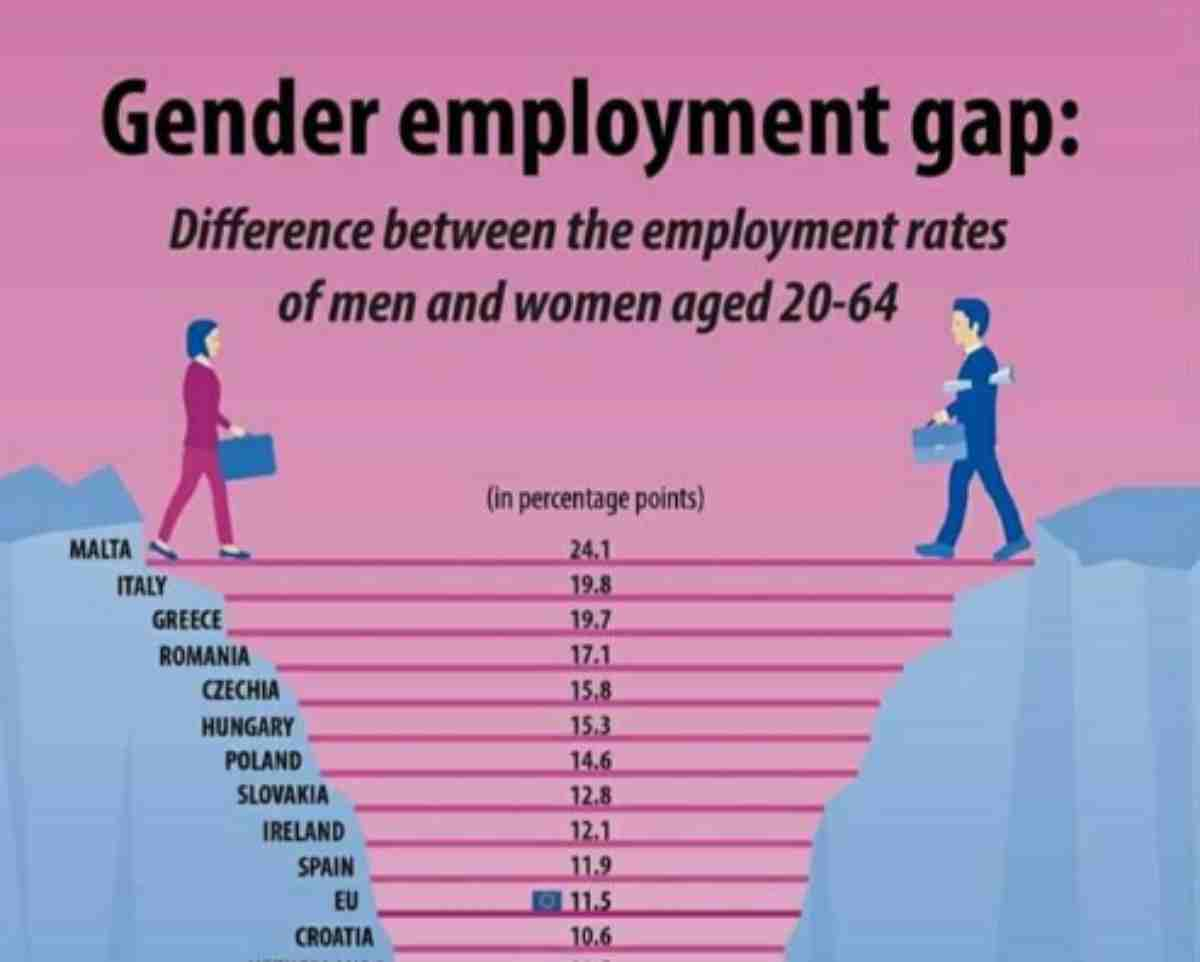 qual è lo stato dei diritti rosa, tra differenze salariali e di occupazione